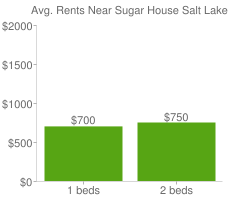 Graph of average rent prices for Sugar House Salt Lake City